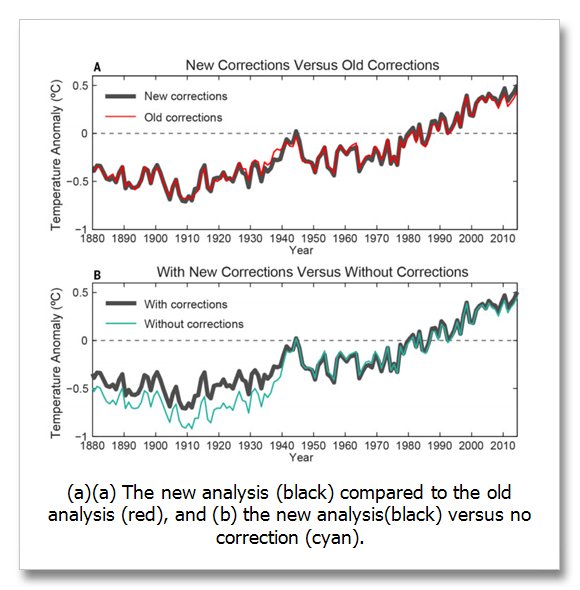 KARL-et-al.-new-NASA-temperature-analysis-2015.png