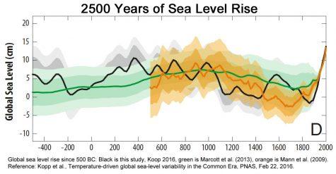 Kopp 2016 sea level rise 500 BC to 2000